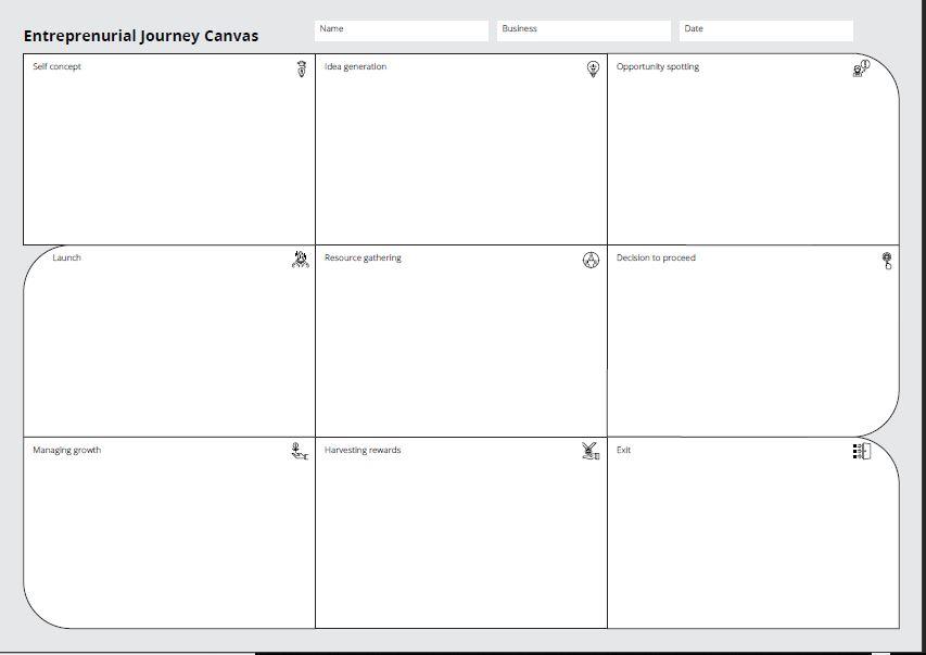 Proposing an Entrepreneurial JourneyCanvas